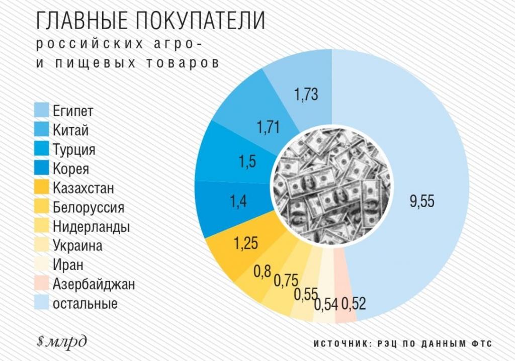 Главные покупатели российских товаров