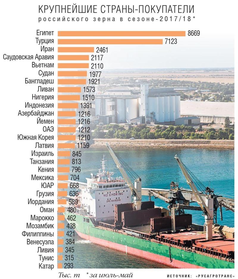 Крупнейшие страны покупатели российского зерна