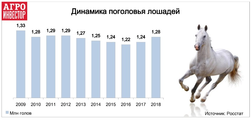план увеличения поголовья лошадей до 1,6 млн