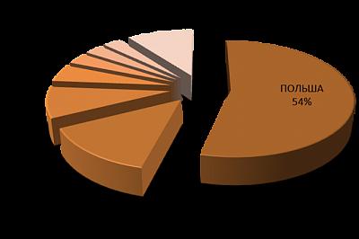 Польша - крупнейший импортёр яблок в Россию